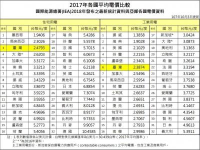 獨家》台灣住宅電價世界第3便宜 低過中國美國南韓
