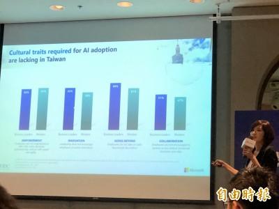 台灣AI關鍵報告:企業願意投資、但無接受失敗風險心態