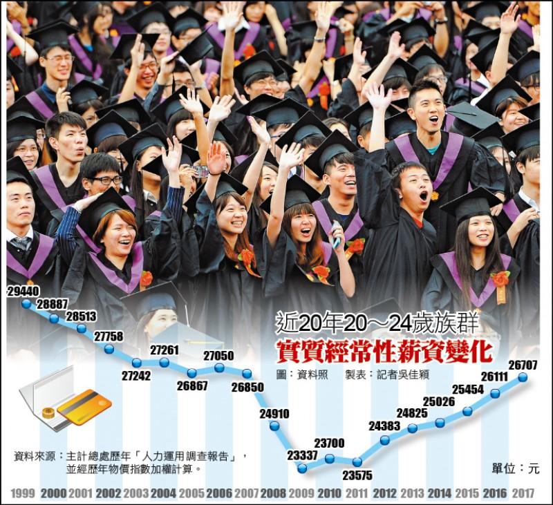 國發會︰4原因 青年薪資僅19年前9成