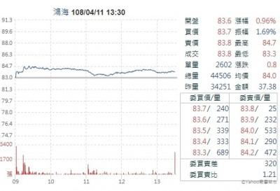 鴻海3月營收旺 今日台股三王中表現最亮