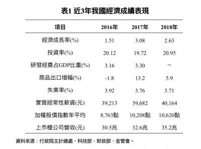 台灣經濟到底好不好? 國發會舉6事證:還不錯