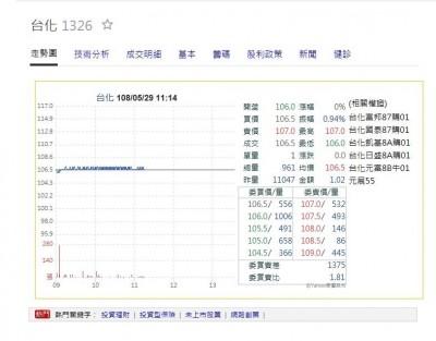 中國酚反傾銷 法人預期台化受惠