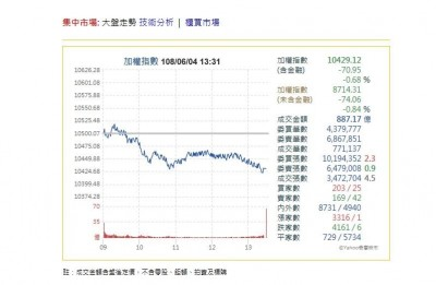 蘋果WWDC登場也無效!台股終場量縮下跌70點