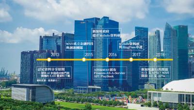 〈銀行家觀點〉新加坡星展銀行從Open Data到Open Banking
