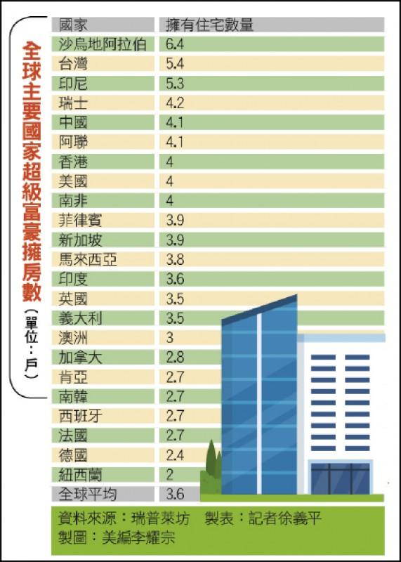 〈財經週報-超級富豪〉愛同社區豪宅 台灣富豪擁房數全球第2多
