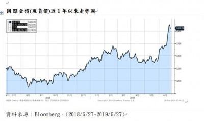 黃金期貨1個月漲10%  投信:回檔再加碼