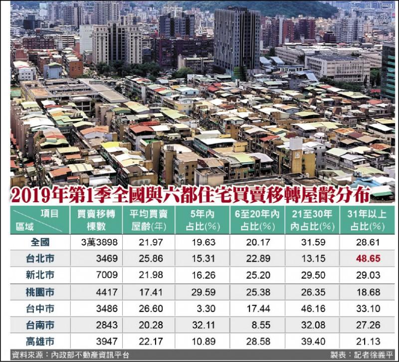全國Q1房屋交易 6成逾20年老屋