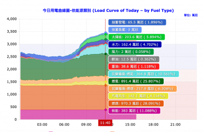 今太陽光電再爆發   突破2GW超越一座核電廠