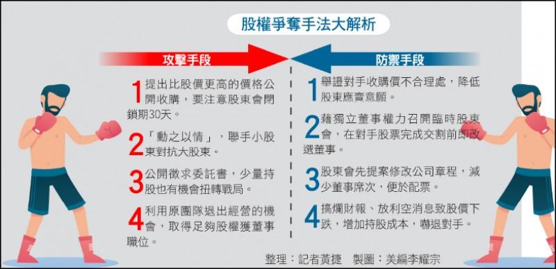 〈財經週報-綜合話題〉搶經營權 4招攻擊4招防守