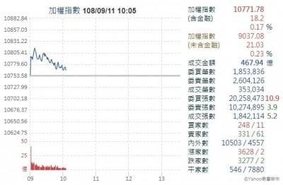 iPhone 11發表供應鏈好high 台股開高