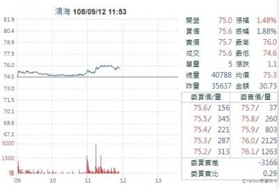 郭台銘正式退黨 鴻海股價創波段新高