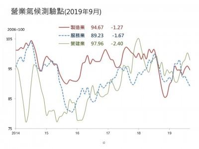 貿易戰衝擊企業信心 9月3大營業氣候測驗點全數走跌