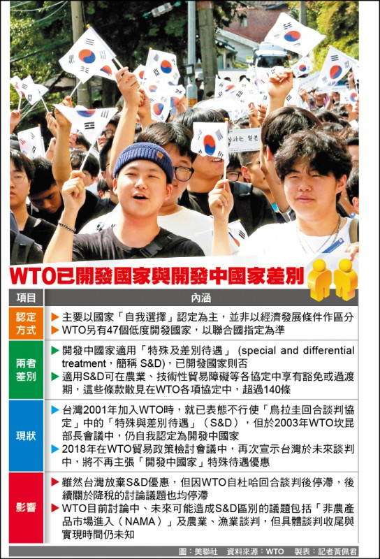 南韓放棄WTO開發中國家待遇 經長:對台灣有利