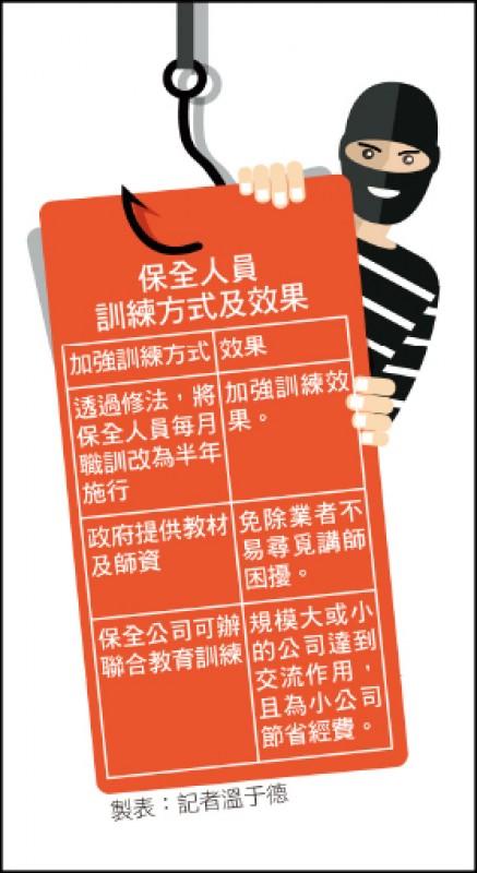 〈財經週報-國際財經〉保全教育訓練 政府可提供師資、教材