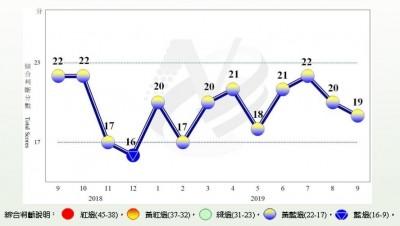景氣燈號連9月亮黃藍燈   國發會:景氣稍顯疲弱