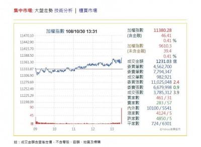 台積電助攻台股驚驚漲!尾盤上漲46.41點收11380.28點
