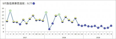 台經院:9月製造業景氣連11個月亮藍燈