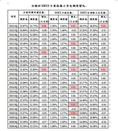 MSCI指數連3降台股權重!台積電權重砍最多