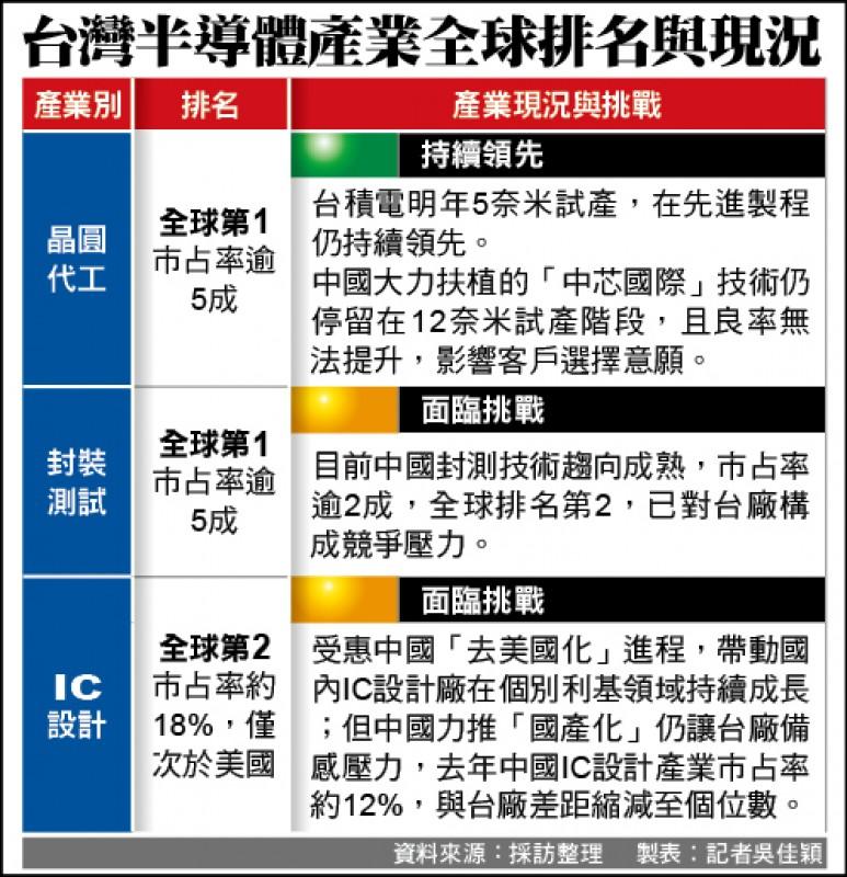 半導體供應鏈質變 慎防中國挖角壓力