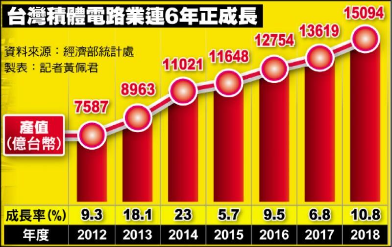 台灣經濟核武》我積體電路業產值 連6年正成長