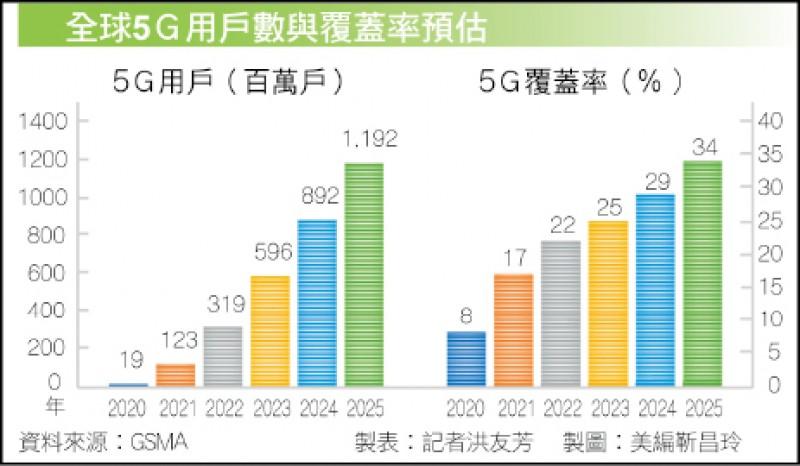 〈財經週報-台廠5G淘金熱〉5G世代速度應用與應用速度