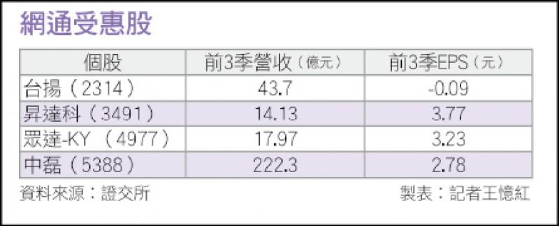 〈財經週報-台廠5G淘金熱〉小基站需求增 昇達科獲利增20%