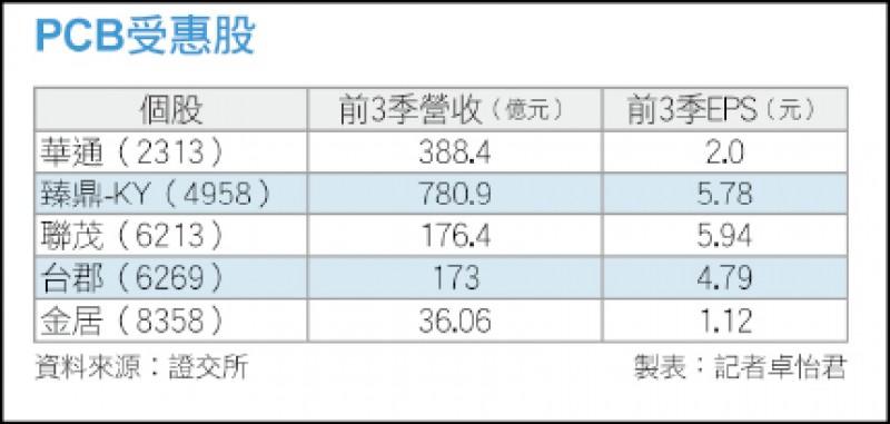 〈財經週報-台廠5G淘金熱〉量價齊揚帶動 至少有5年好光景