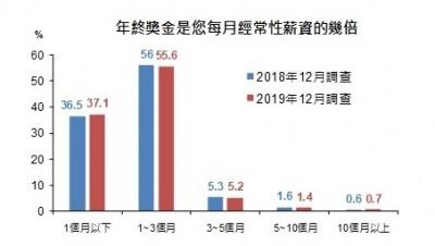 年終獎金領多少?國泰金調查:37.1%民眾憂年終不到1個月