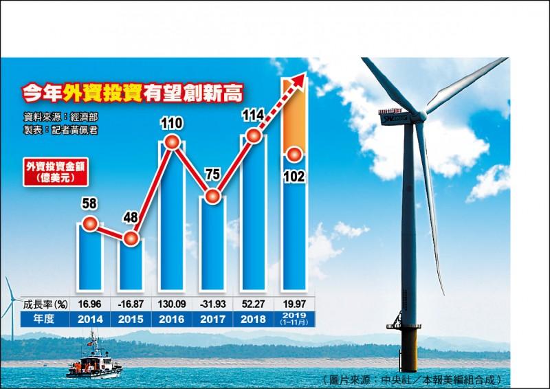 半導體、風電商、國際網路商挹注 外資來台逆勢成長