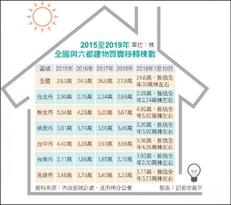 〈財經週報-2020房市展望〉買賣棟數 可望連4年正成長