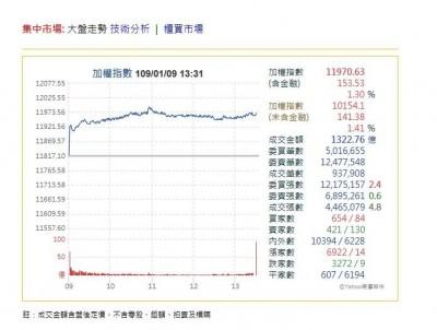 台股大漲153.53點 法人:長線看好、即將收復「萬二」大關