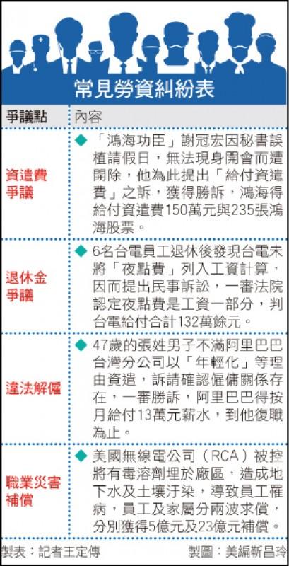 〈財經週報-勞動事件法〉勞動事件法實施 五大亮點解決勞資糾紛