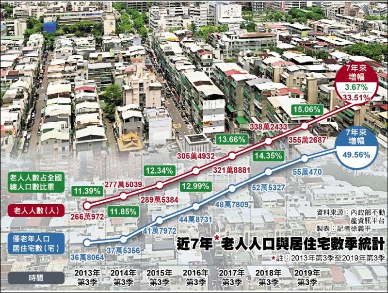 「雙老族」7年增5成 高齡宅需求成長