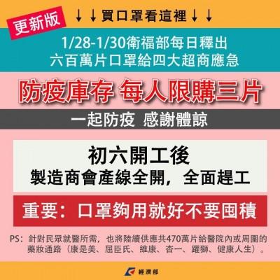 武漢肺炎》政府3天釋1800萬片口罩   經濟部籲「不要囤積」