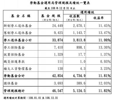 新制勞退基金去年賺2670.1億元 勞工平均分紅2.26萬元
