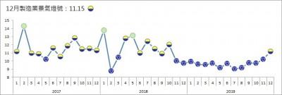 12月製造業燈號終結連13藍 台經院:今年表現估將優於去年