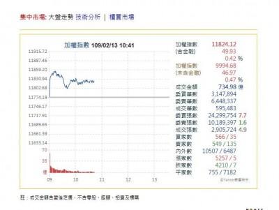 MSCI全球新興市場指數權重台股連4降!2月28日收盤後生效