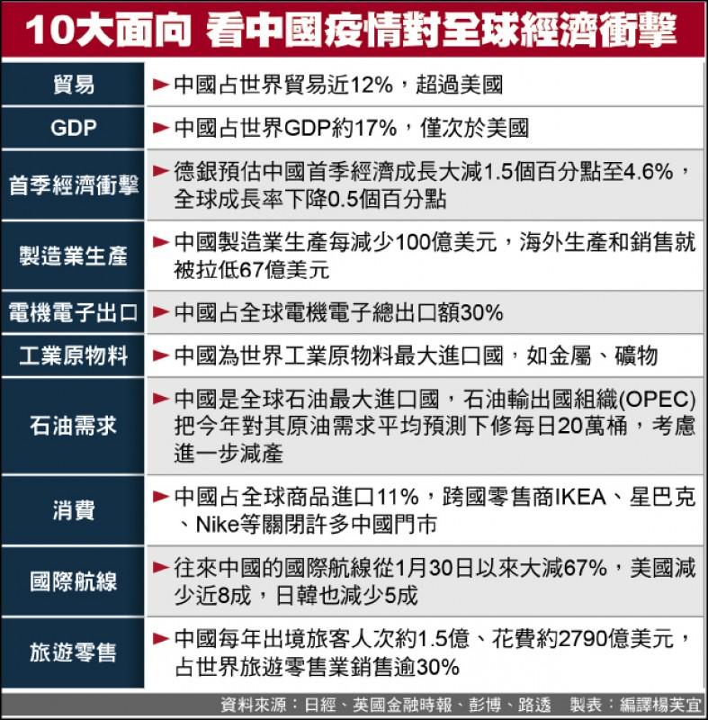 中國帶衰 全球製造業恐大衰退