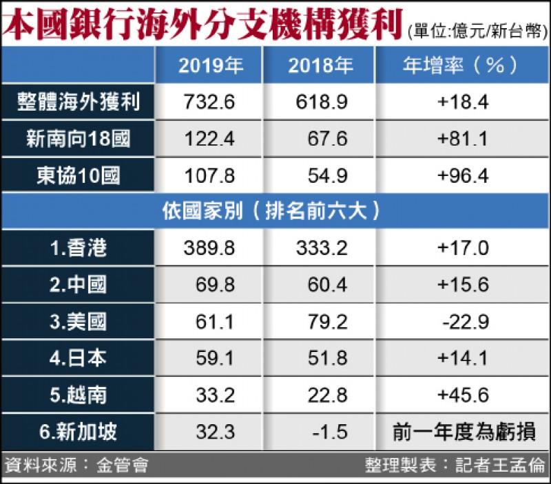 國銀新南向告捷 去年賺122億創新高