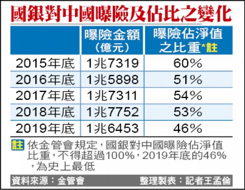國銀貸中1.2兆 金管會3箭防呆帳暴增