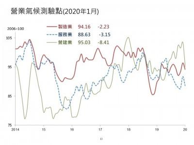 武漢肺炎》1月3大營業氣候測驗點轉跌 台經院:疫情過後估有V型反轉