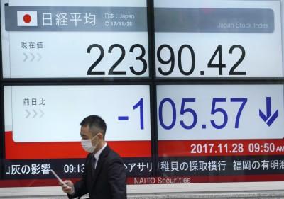 美股2天狂瀉1900點 日韓股今跌逾1%