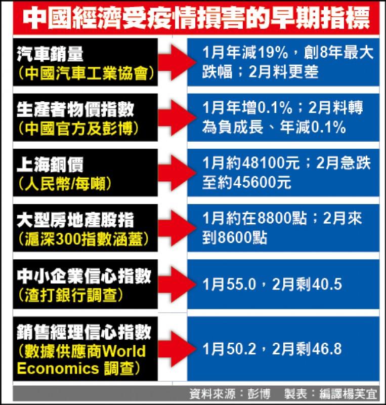 中國2月製造業PMI 恐慘過金融海嘯