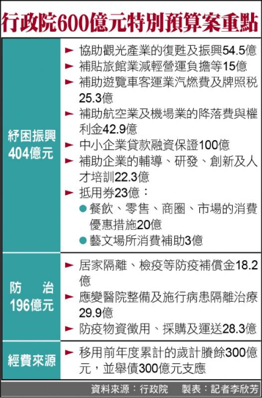 武漢肺炎》蘇揆拍板600億特別預算 抵用券增至23億