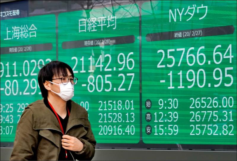 全球股災 美股單週崩跌逾4000點