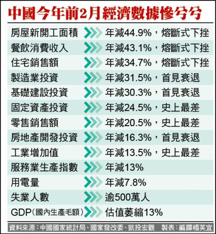 高盛砍中GDP Q1年減9%、全年僅3%