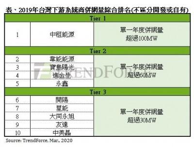 研構:2019年台灣太陽能下游系統商 中租能源蟬聯冠軍