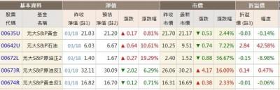 面臨下市?元大S&P原油正2淨值跌破2元!