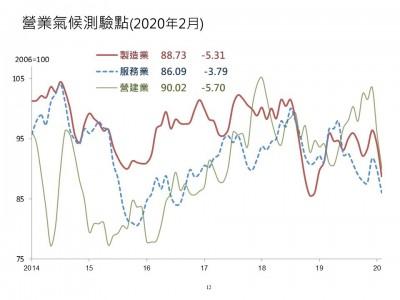疫情衝擊顯現 2月3大營業氣候測驗點全數走跌