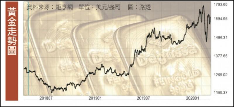 〈財經週報-全球降息風〉黃金傳奇失靈 金價拉回仍可布局